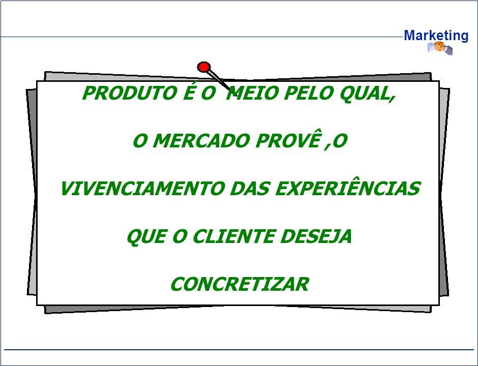 Marketing PRODUTO É O MEIO PELO QUAL, O MERCADO PROVÊ,O VIVENCIAMENTO DAS EXPERIÊNCIAS QUE O CLIENTE DESEJA CONCRETIZAR