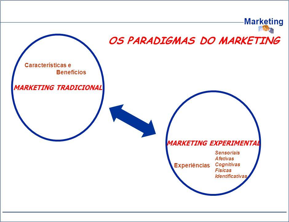 Marketing MARKETING TRADICIONAL MARKETING EXPERIMENTAL Características e Benefícios Experiências Sensoriais Afetivas Cognitivas Físicas Identificativa