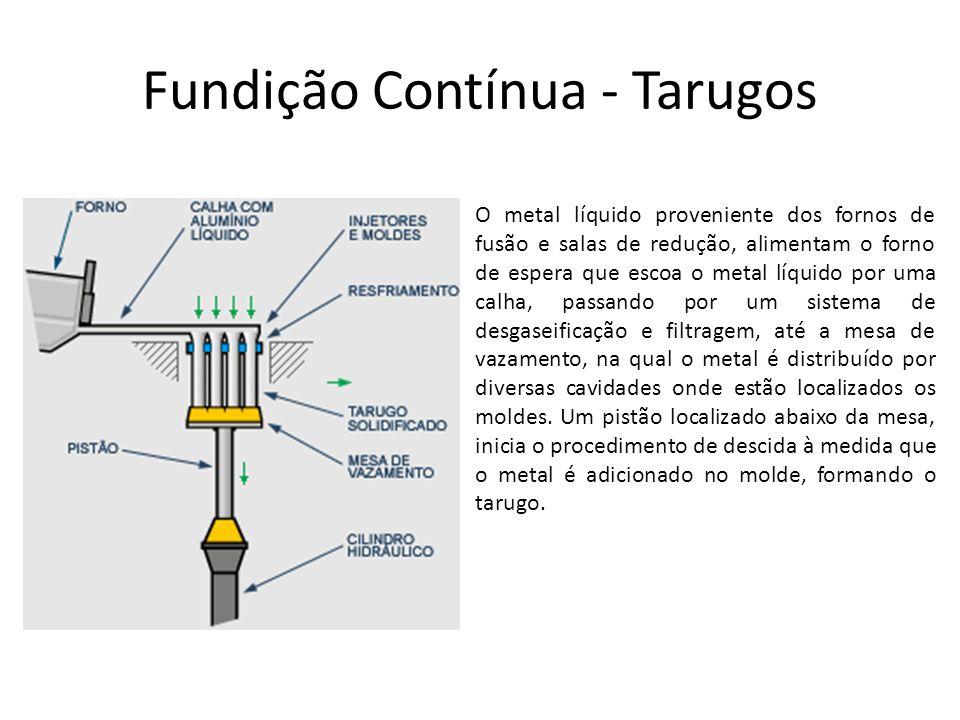 Fundição Contínua - Tarugos O metal líquido proveniente dos fornos de fusão e salas de redução, alimentam o forno de espera que escoa o metal líquido