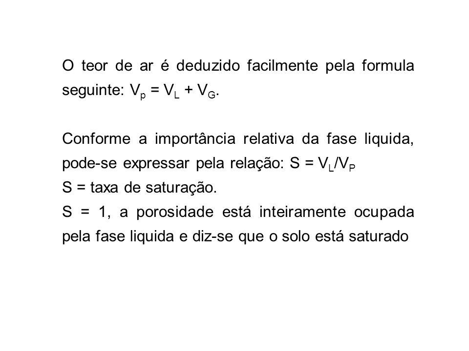 O teor de ar é deduzido facilmente pela formula seguinte: V p = V L + V G. Conforme a importância relativa da fase liquida, pode-se expressar pela rel