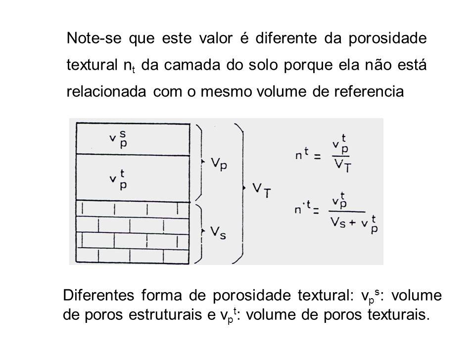 Note-se que este valor é diferente da porosidade textural n t da camada do solo porque ela não está relacionada com o mesmo volume de referencia Difer