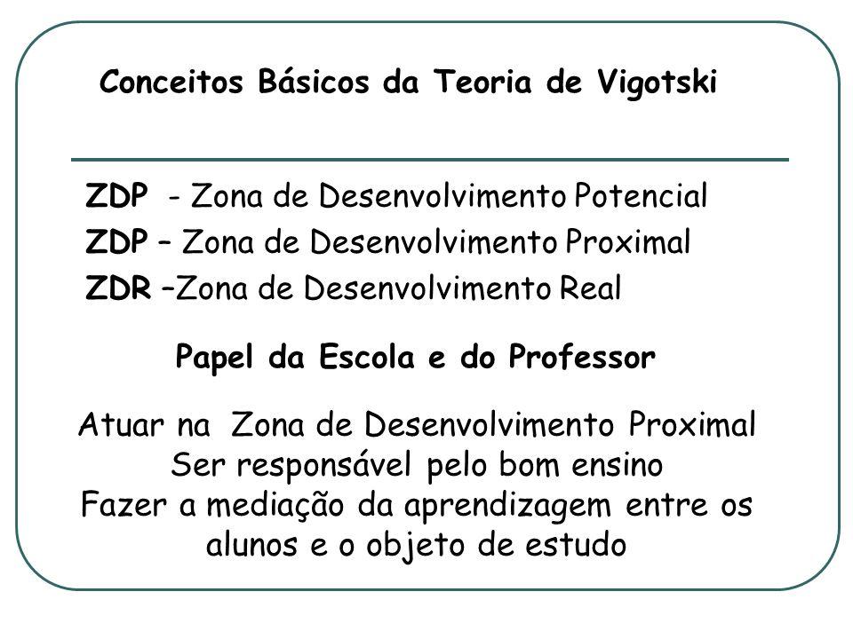 Conceitos Básicos da Teoria de Vigotski ZDP - Zona de Desenvolvimento Potencial ZDP – Zona de Desenvolvimento Proximal ZDR –Zona de Desenvolvimento Re