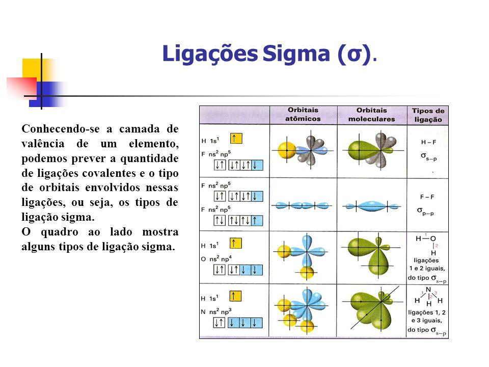 Ligações Sigma (σ). Conhecendo-se a camada de valência de um elemento, podemos prever a quantidade de ligações covalentes e o tipo de orbitais envolvi