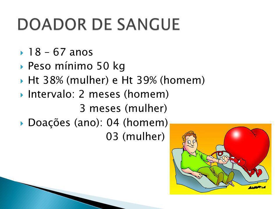 18 – 67 anos Peso mínimo 50 kg Ht 38% (mulher) e Ht 39% (homem) Intervalo: 2 meses (homem) 3 meses (mulher) Doações (ano): 04 (homem) 03 (mulher)