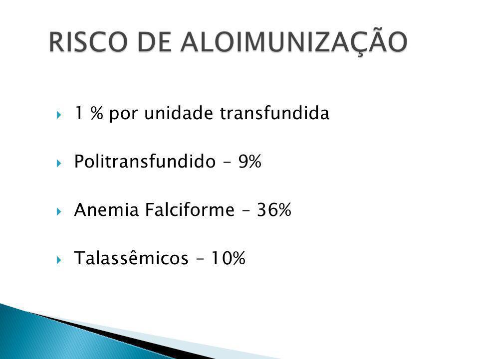 1 % por unidade transfundida Politransfundido – 9% Anemia Falciforme – 36% Talassêmicos – 10%