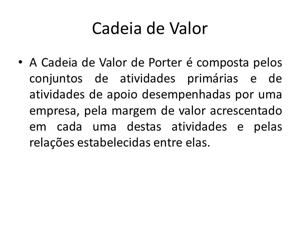 Cadeia de Valor A Cadeia de Valor de Porter é composta pelos conjuntos de atividades primárias e de atividades de apoio desempenhadas por uma empresa,