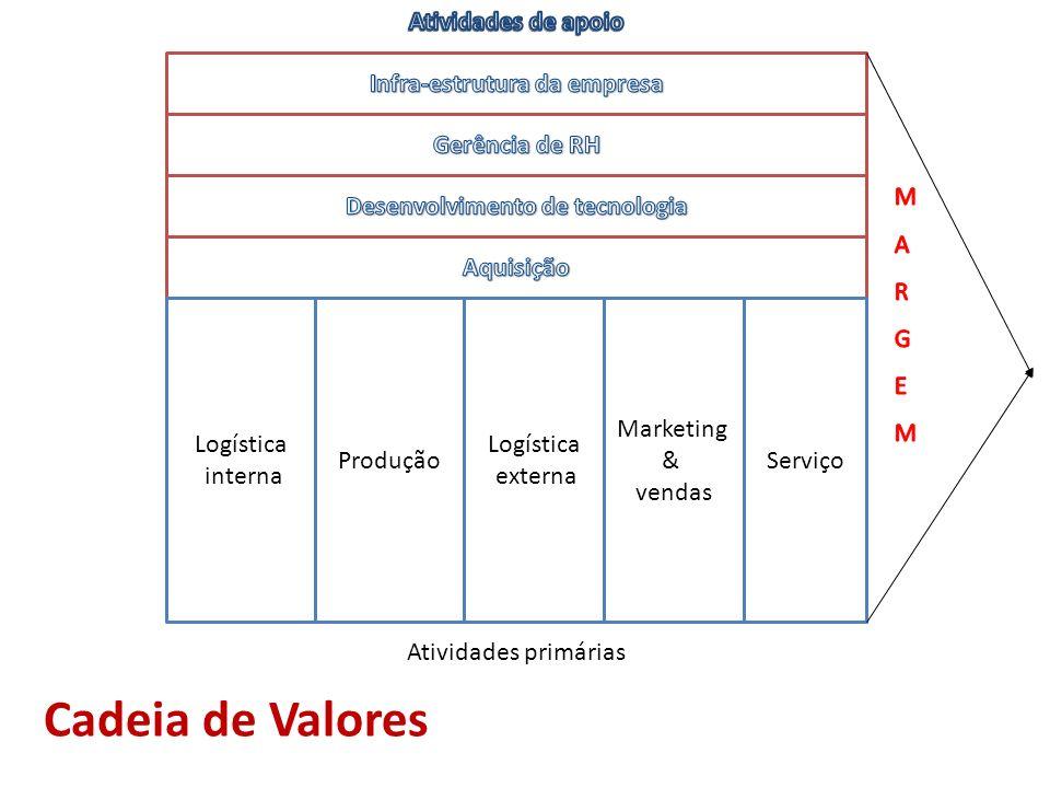 Logística interna Produção Logística externa Marketing & vendas Serviço Cadeia de Valores Atividades primárias