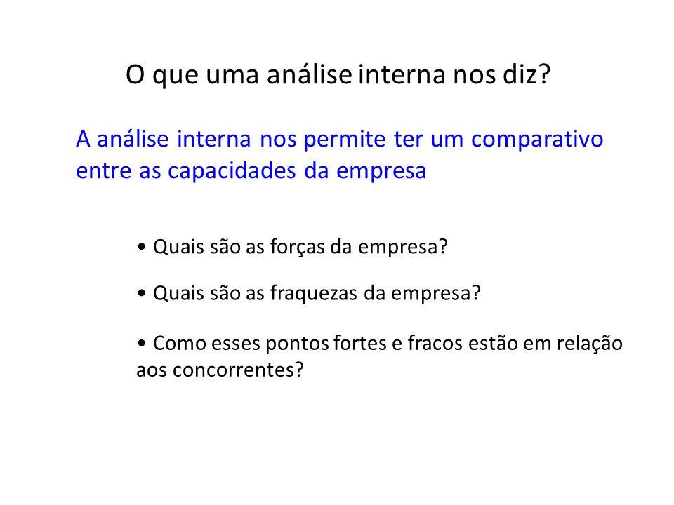 O que uma análise interna nos diz? A análise interna nos permite ter um comparativo entre as capacidades da empresa Quais são as forças da empresa? Qu