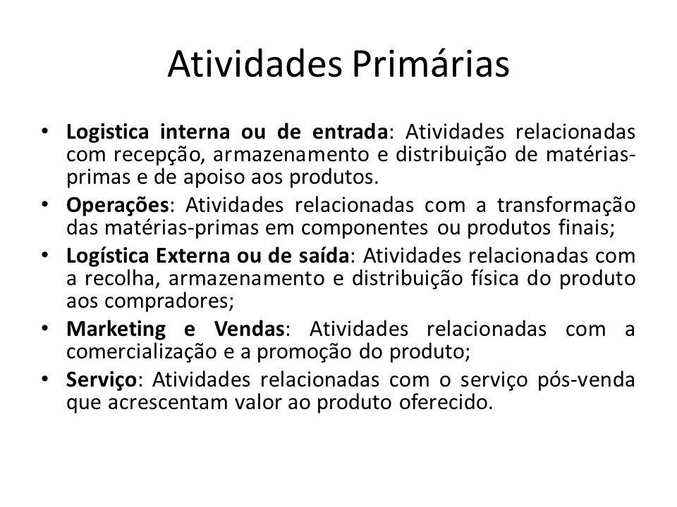 Atividades Primárias Logistica interna ou de entrada: Atividades relacionadas com recepção, armazenamento e distribuição de matérias- primas e de apoi