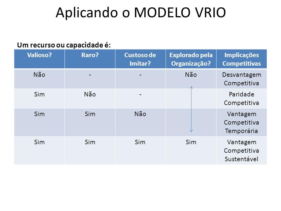 Aplicando o MODELO VRIO Um recurso ou capacidade é: Valioso?Raro?Custoso de Imitar? Explorado pela Organização? Implicações Competitivas Não-- Desvant