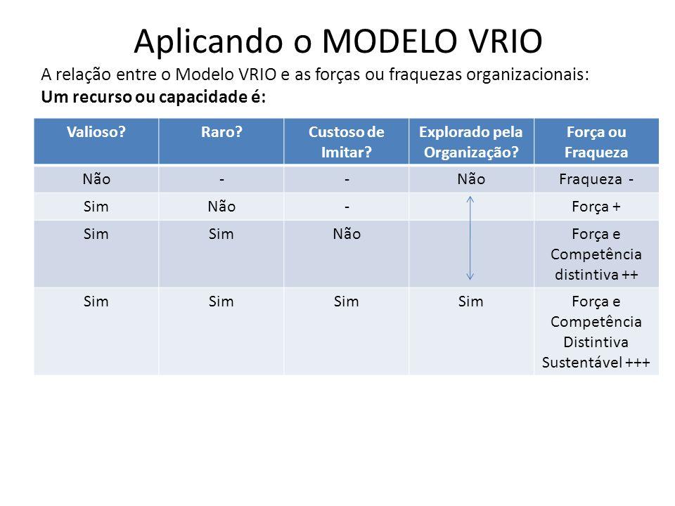 Aplicando o MODELO VRIO A relação entre o Modelo VRIO e as forças ou fraquezas organizacionais: Um recurso ou capacidade é: Valioso?Raro?Custoso de Im