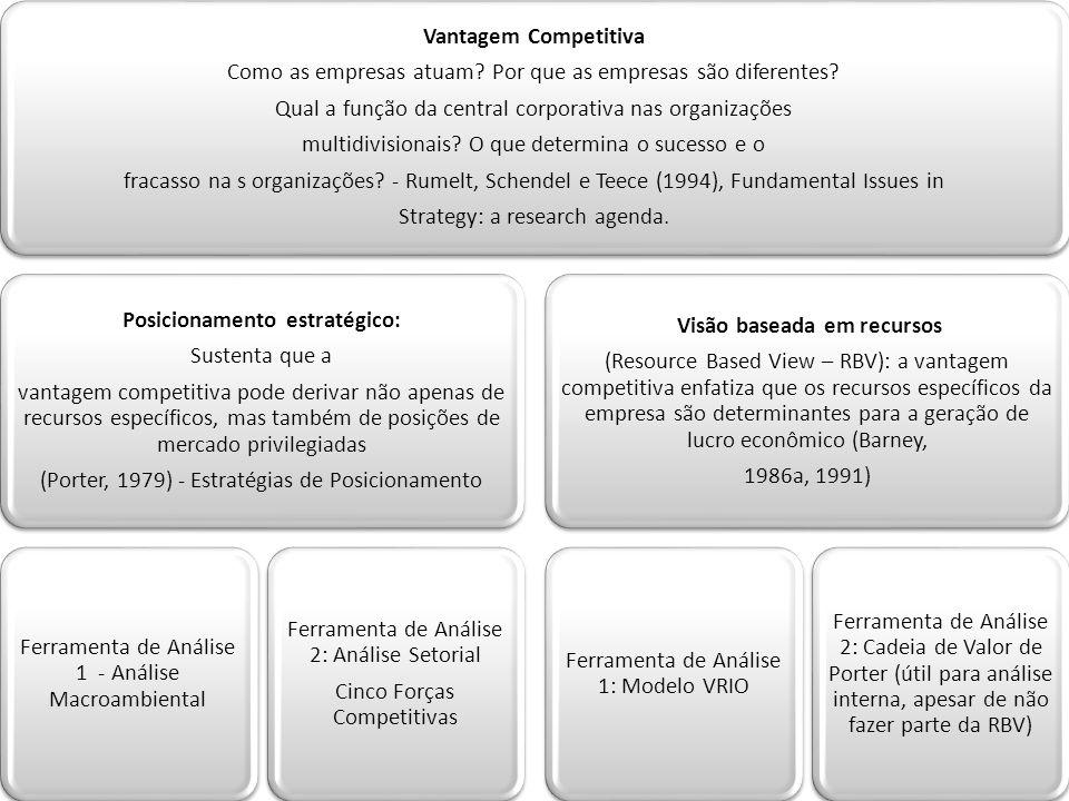 Vantagem Competitiva Como as empresas atuam? Por que as empresas são diferentes? Qual a função da central corporativa nas organizações multidivisionai
