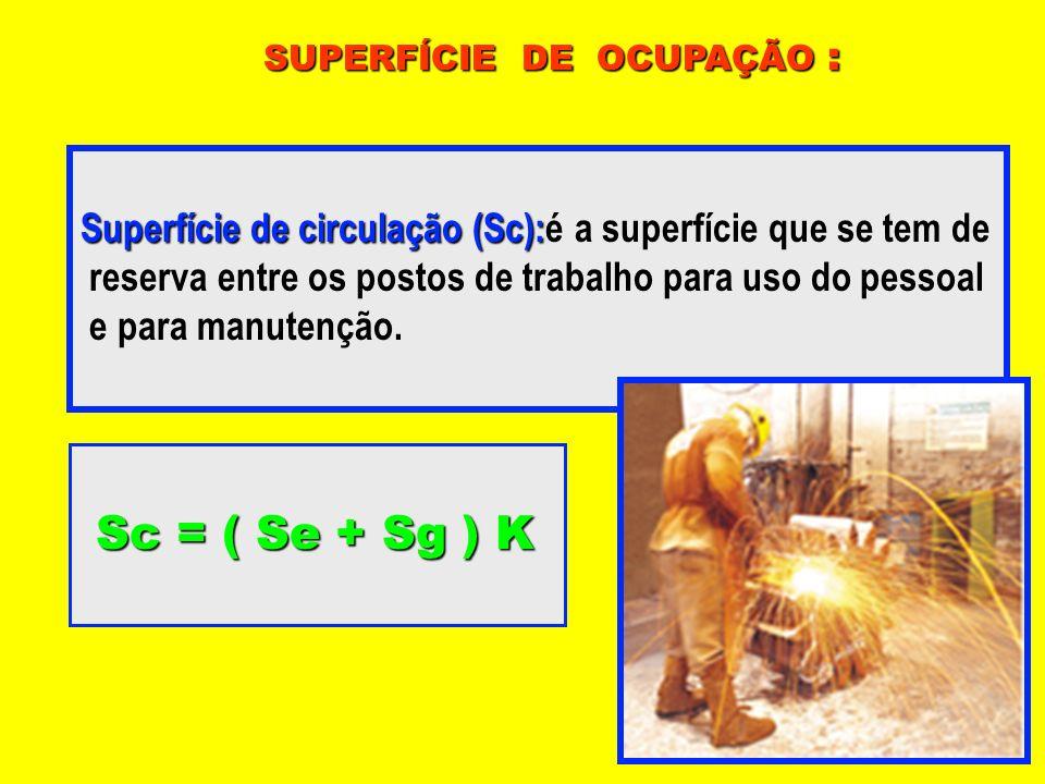 SUPERFÍCIE DE OCUPAÇÃO : Superfície de circulação (Sc): Superfície de circulação (Sc):é a superfície que se tem de reserva entre os postos de trabalho