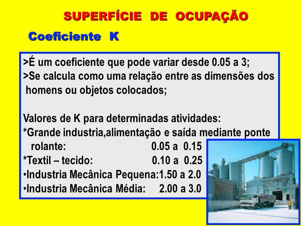 SUPERFÍCIE DE OCUPAÇÃO Coeficiente K >É um coeficiente que pode variar desde 0.05 a 3; >Se calcula como uma relação entre as dimensões dos homens ou o