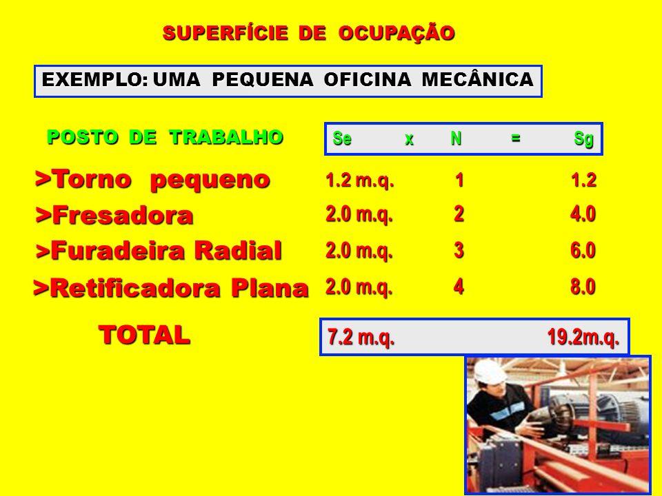 SUPERFÍCIE DE OCUPAÇÃO EXEMPLO: UMA PEQUENA OFICINA MECÂNICA POSTO DE TRABALHO Se x N = Sg >Torno pequeno 1.2 m.q. 1 1.2 >Fresadora 2.0 m.q. 2 4.0 > F