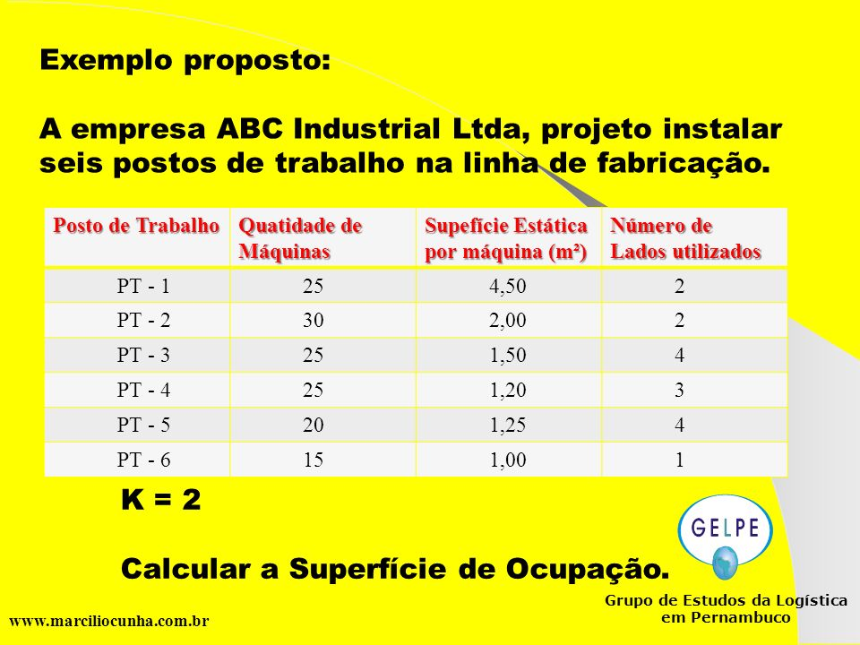 Grupo de Estudos da Logística em Pernambuco www.marciliocunha.com.br Exemplo proposto: A empresa ABC Industrial Ltda, projeto instalar seis postos de