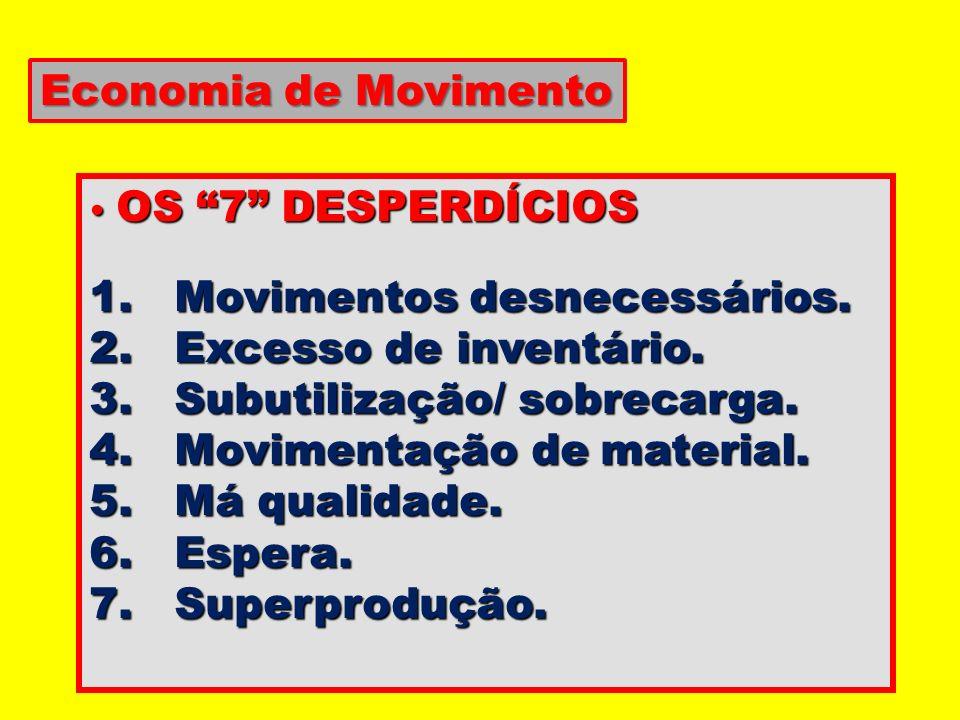 OS 7 DESPERDÍCIOS OS 7 DESPERDÍCIOS 1. Movimentos desnecessários. 2. Excesso de inventário. 3. Subutilização/ sobrecarga. 4. Movimentação de material.