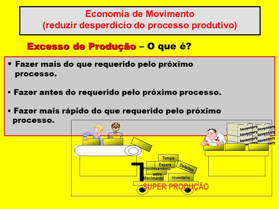 Economia de Movimento (reduzir desperdício do processo produtivo) Excesso de Produção Excesso de Produção – O que é? Fazer mais do que requerido pelo