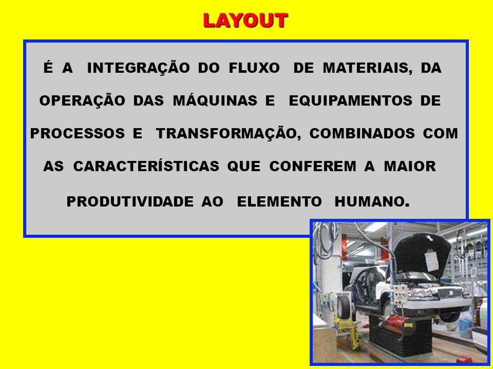 SUPERFÍCIE DE OCUPAÇÃO : Superfície estática (Se):é a superfície correspondente aos móveis,máquinas e instalações.