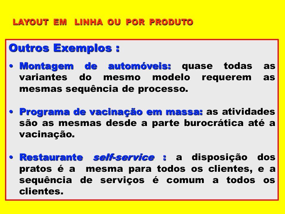 Outros Exemplos : Montagem de automóveis: quase todas as variantes do mesmo modelo requerem as mesmas sequência de processo.Montagem de automóveis: qu