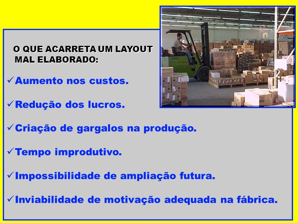 O QUE ACARRETA UM LAYOUT MAL ELABORADO: MAL ELABORADO: Aumento nos custos. Redução dos lucros. Criação de gargalos na produção. Tempo improdutivo. Imp