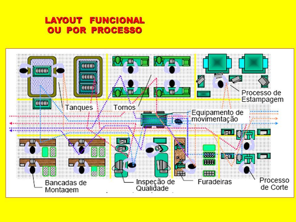 LAYOUT FUNCIONAL OU POR PROCESSO Produto A Produto B Expedição Montagem Fabricação Regulagem Oficina