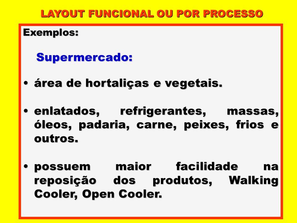 Exemplos: Supermercado: Supermercado: área de hortaliças e vegetais.área de hortaliças e vegetais. enlatados, refrigerantes, massas, óleos, padaria, c