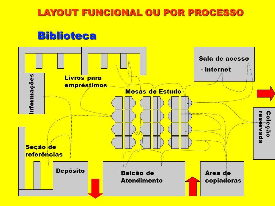 Informações Depósito Balcão de Atendimento Área de copiadoras Coleçãoreservada Sala de acesso - internet Mesas de Estudo Livros para empréstimos Seção