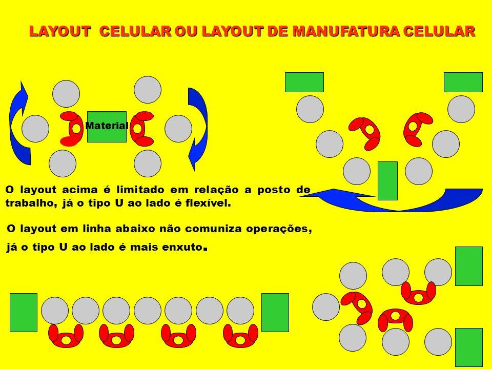 Material O layout acima é limitado em relação a posto de trabalho, já o tipo U ao lado é flexível. O layout em linha abaixo não comuniza operações, já