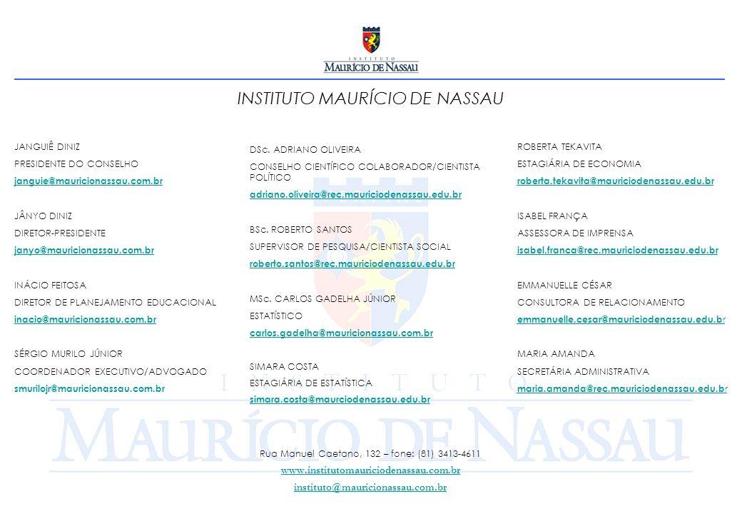 INSTITUTO MAURÍCIO DE NASSAU Rua Manuel Caetano, 132 – fone: (81) 3413-4611 www.institutomauriciodenassau.com.br instituto@mauricionassau.com.br JANGUIÊ DINIZ PRESIDENTE DO CONSELHO janguie@mauricionassau.com.br JÂNYO DINIZ DIRETOR-PRESIDENTE janyo@mauricionassau.com.br INÁCIO FEITOSA DIRETOR DE PLANEJAMENTO EDUCACIONAL inacio@mauricionassau.com.br SÉRGIO MURILO JÚNIOR COORDENADOR EXECUTIVO/ADVOGADO smurilojr@mauricionassau.com.br DSc.