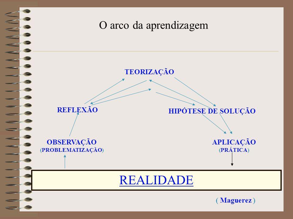 O arco da aprendizagem REALIDADE OBSERVAÇÃO (PROBLEMATIZAÇÃO) REFLEXÃO TEORIZAÇÃO HIPÓTESE DE SOLUÇÃO APLICAÇÃO (PRÁTICA) ( Maguerez )