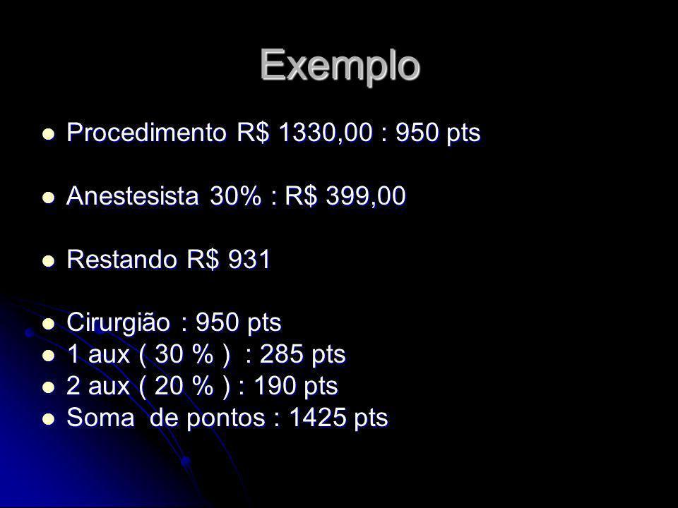 Exemplo Procedimento R$ 1330,00 : 950 pts Procedimento R$ 1330,00 : 950 pts Anestesista 30% : R$ 399,00 Anestesista 30% : R$ 399,00 Restando R$ 931 Re