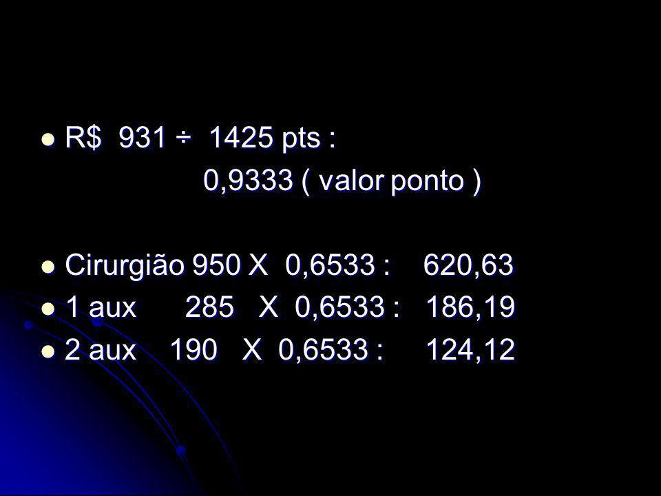 R$ 931 ÷ 1425 pts : R$ 931 ÷ 1425 pts : 0,9333 ( valor ponto ) 0,9333 ( valor ponto ) Cirurgião 950 X 0,6533 : 620,63 Cirurgião 950 X 0,6533 : 620,63