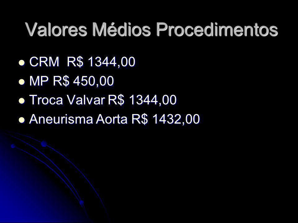 Valores Médios Procedimentos CRM R$ 1344,00 CRM R$ 1344,00 MP R$ 450,00 MP R$ 450,00 Troca Valvar R$ 1344,00 Troca Valvar R$ 1344,00 Aneurisma Aorta R
