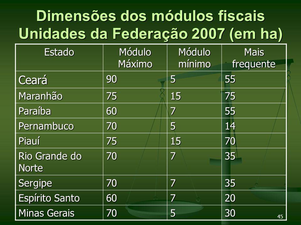 45 Dimensões dos módulos fiscais Unidades da Federação 2007 (em ha) Estado Módulo Máximo Módulo mínimo Mais frequente Ceará90555 Maranhão751575 Paraíb