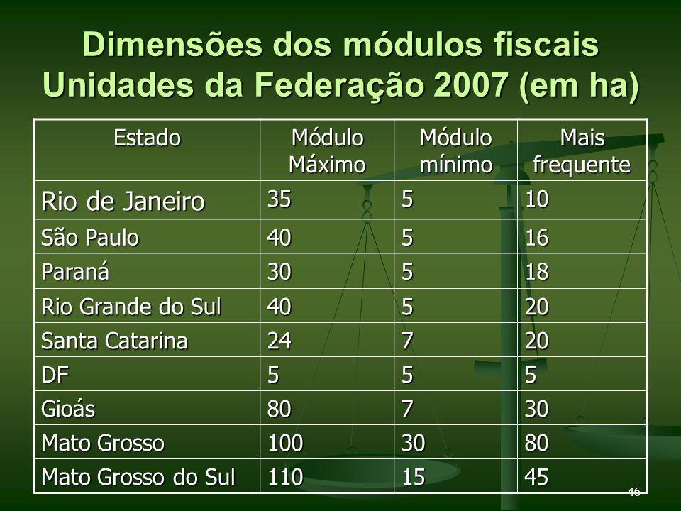 46 Dimensões dos módulos fiscais Unidades da Federação 2007 (em ha) Estado Módulo Máximo Módulo mínimo Mais frequente Rio de Janeiro 35510 São Paulo 4