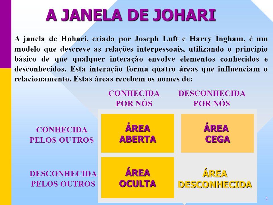 A JANELA DE JOHARI A janela de Hohari, criada por Joseph Luft e Harry Ingham, é um modelo que descreve as relações interpessoais, utilizando o princíp
