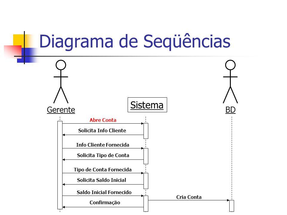 Diagrama de Seqüências GerenteBD Sistema Abre Conta Solicita Info Cliente Info Cliente Fornecida Solicita Tipo de Conta Tipo de Conta Fornecida Solici