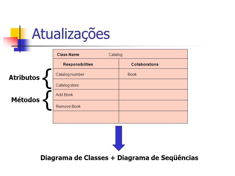 Atualizações Class Name Catalog ResponsibilitiesCollaborations Catalog number Remove Book Add Book Book Catalog store Diagrama de Classes + Diagrama d
