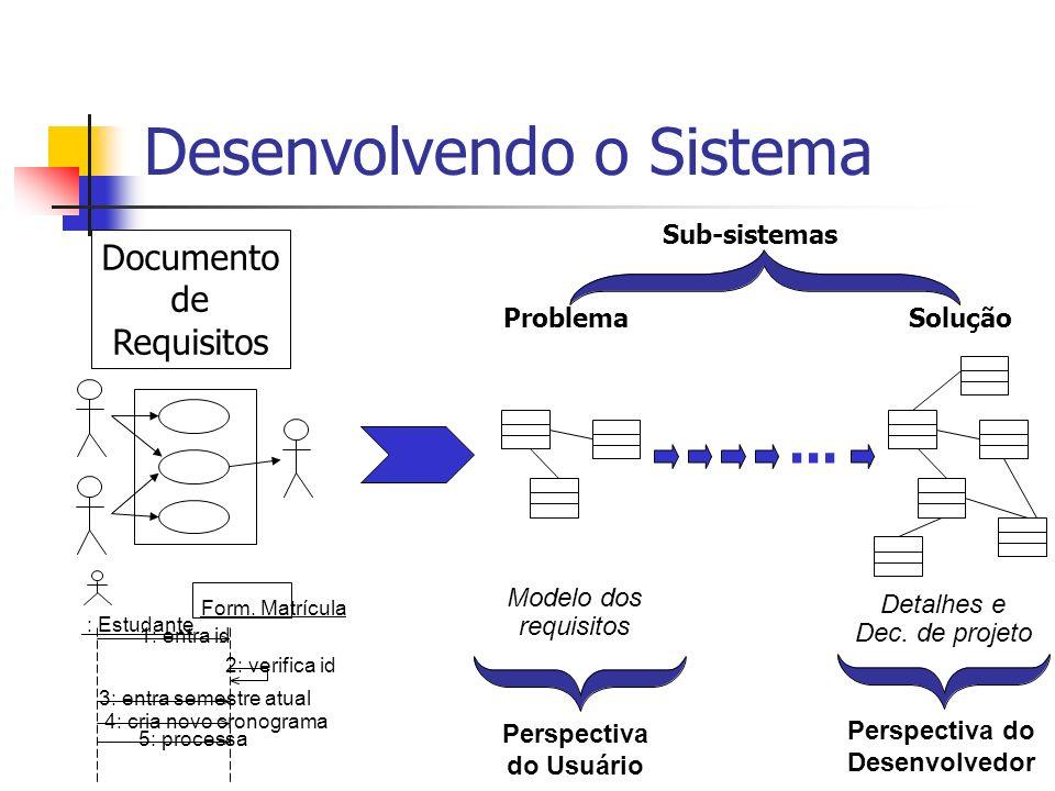 Desenvolvendo o Sistema Documento de Requisitos... ProblemaSolução : Estudante Form. Matrícula 1: entra id 2: verifica id 3: entra semestre atual 4: c