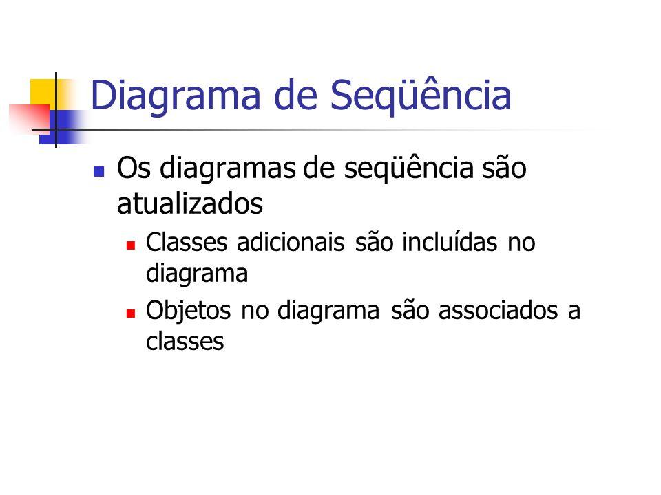 Diagrama de Seqüência Os diagramas de seqüência são atualizados Classes adicionais são incluídas no diagrama Objetos no diagrama são associados a clas