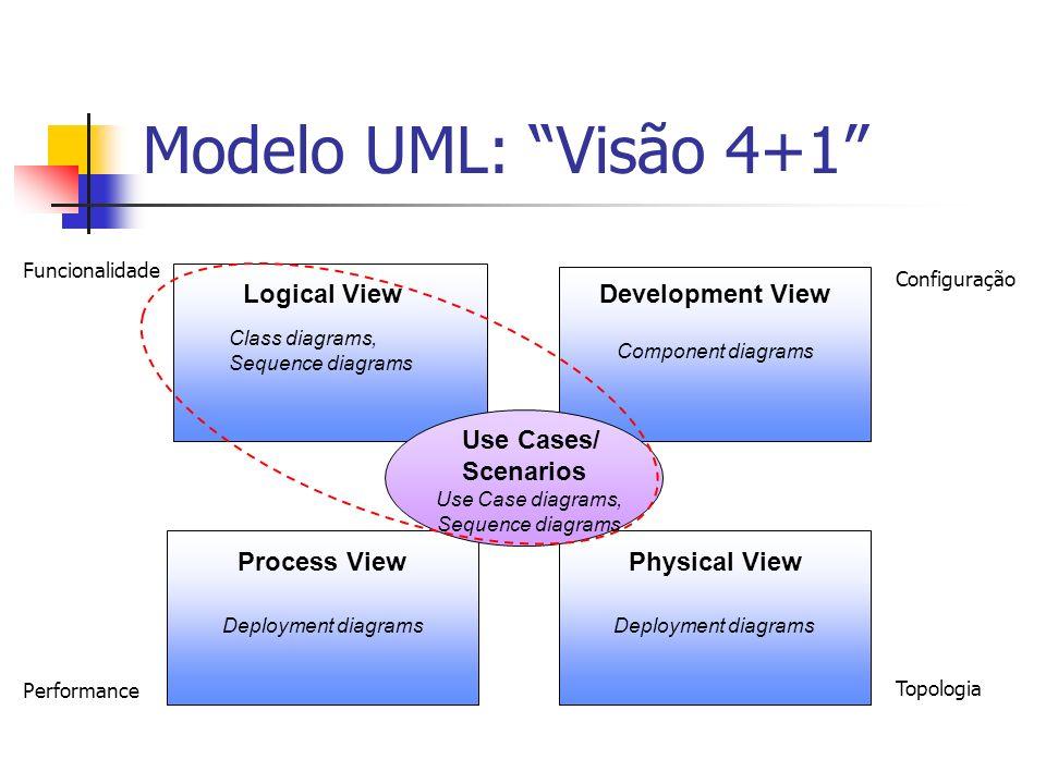 Modelo Para criarmos um modelo do sistema, temos que identificar: Objetos Classes Atributos Métodos Associações entre classes Outros relacionamentos entre classes