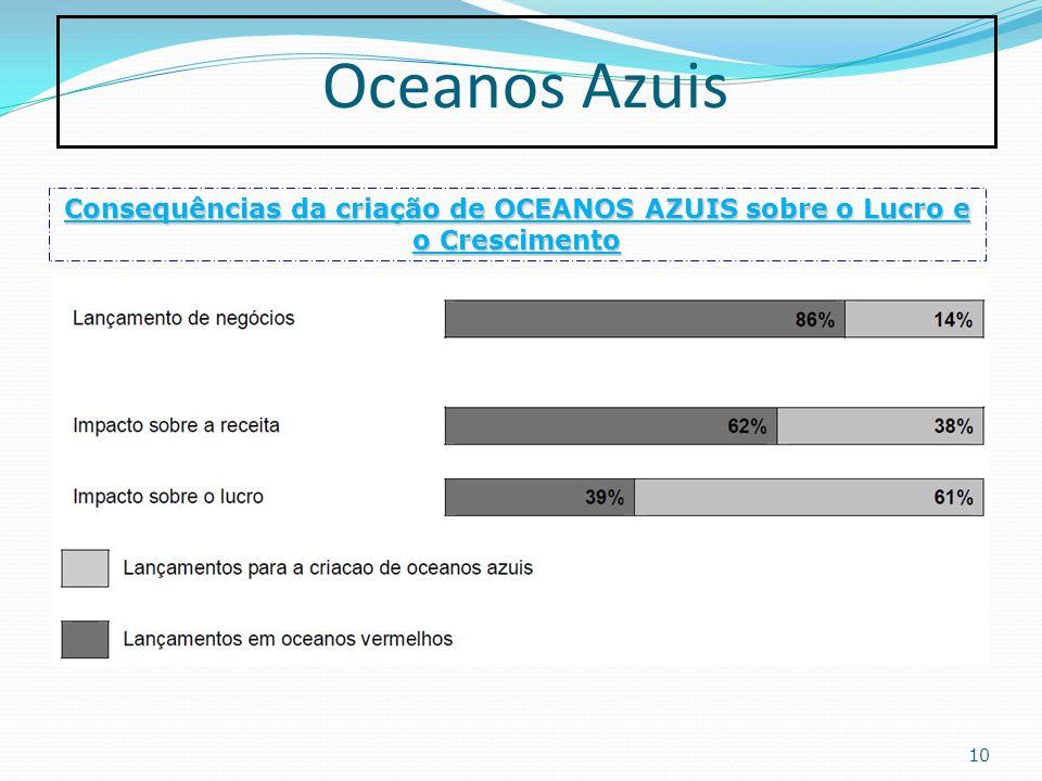 Oceanos Azuis 10 Consequências da criação de OCEANOS AZUIS sobre o Lucro e o Crescimento