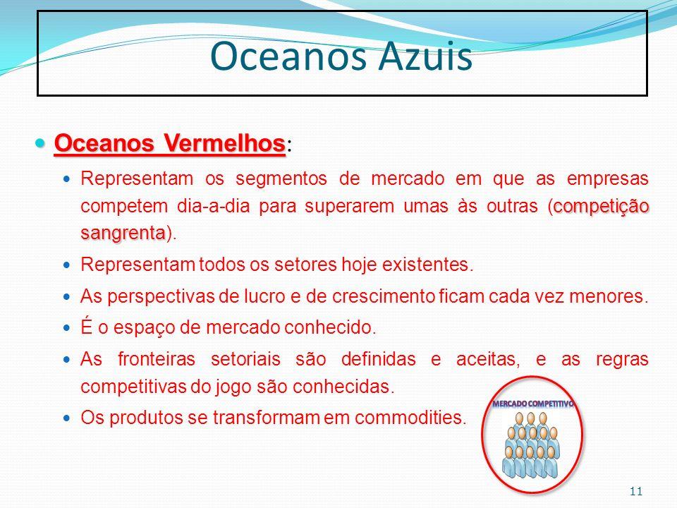 Oceanos Azuis Oceanos Vermelhos Oceanos Vermelhos : competição sangrenta Representam os segmentos de mercado em que as empresas competem dia-a-dia par