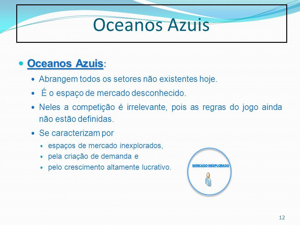 Oceanos Azuis Oceanos Azuis Oceanos Azuis : Abrangem todos os setores não existentes hoje. É o espaço de mercado desconhecido. Neles a competição é ir