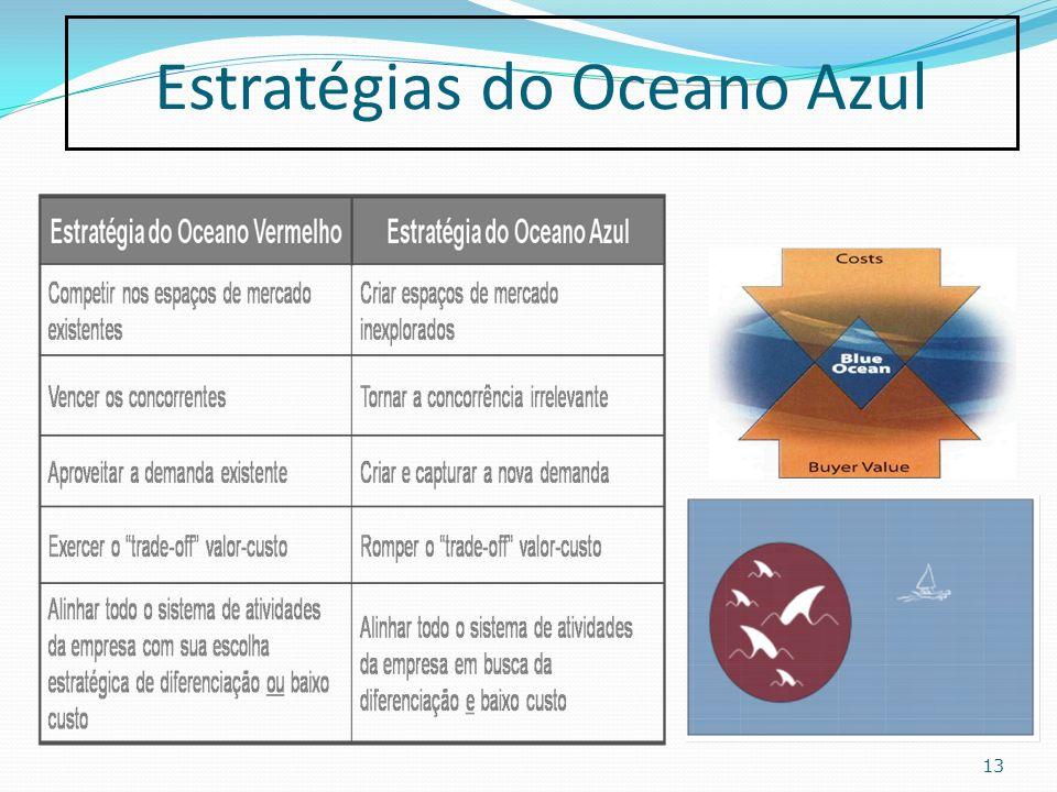 Estratégias do Oceano Azul 13