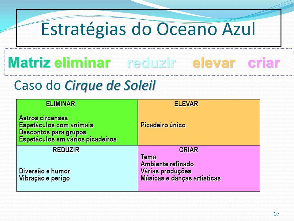 16 Estratégias do Oceano Azul Matrizeliminar reduzir elevar criar Matriz eliminar – reduzir – elevar - criar Cirque de Soleil Caso do Cirque de Soleil