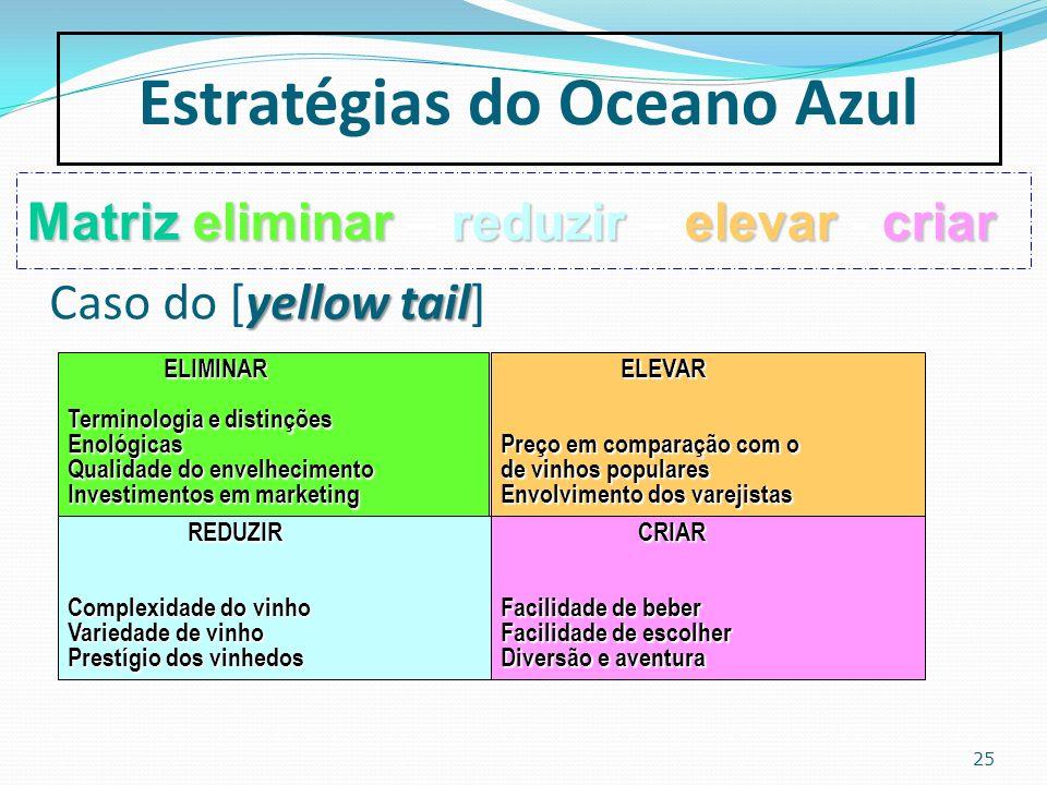 25 Estratégias do Oceano Azul Matrizeliminar reduzir elevar criar Matriz eliminar – reduzir – elevar - criar yellow tail Caso do [yellow tail] ELIMINA