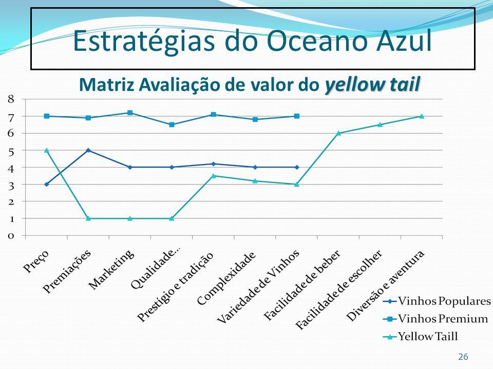 yellow tail Matriz Avaliação de valor do yellow tail 26 Estratégias do Oceano Azul