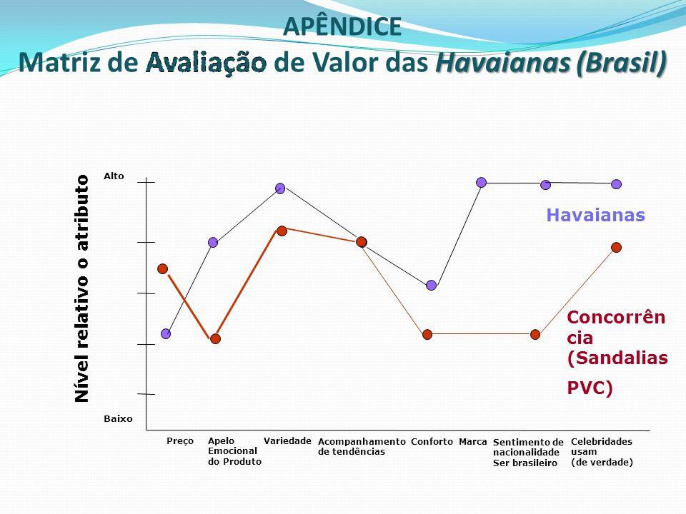 Alto Baixo PreçoVariedade Nível relativo o atributo Havaianas Concorrên cia (Sandalias PVC) Apelo Emocional do Produto Acompanhamento de tendências Co